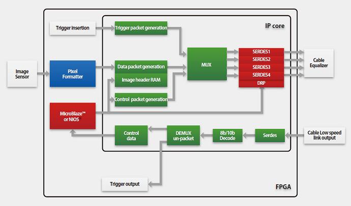 services products  block diagram supported fpga xilinx® spartan® 6lxt(up to 3 125gbps), kintex® 7, virtex® 7, artix® 7 altera® cyclone® iv, cyclone® v, arria® ii,